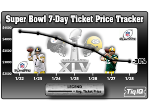 Ticket Prices Drop For Super Bowl